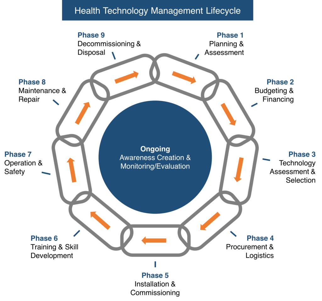 Health Technology Management Cycle
